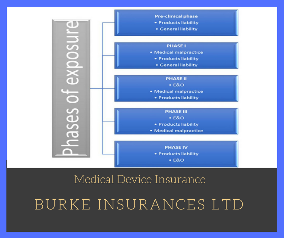 Medical Device And Clinical Trials Insurance